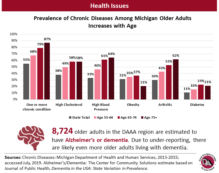 Detroit Area Agency on Aging's Chronic Diseases Health Issues Bar Graph Graphic