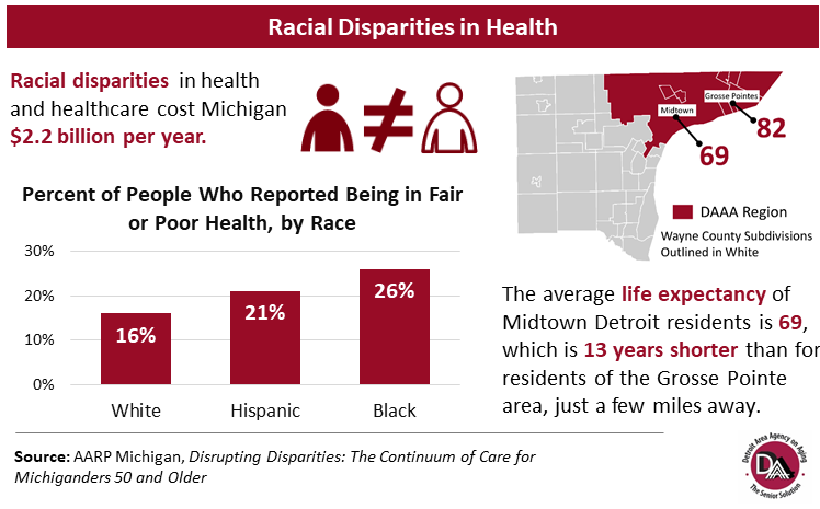 Detroit Area Agency on Aging's Racial Disparities in Health Bar Graph Graphic