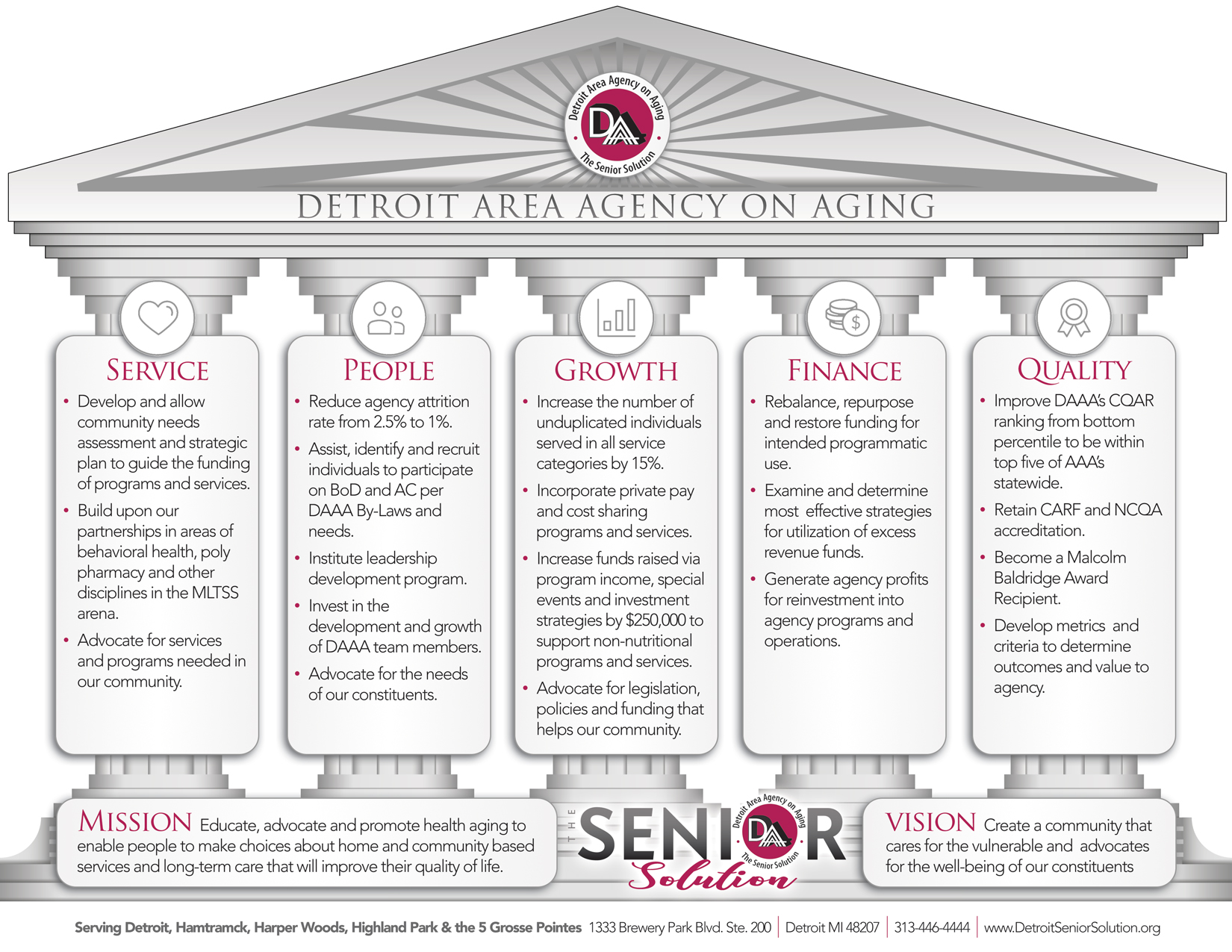 Detroit Area Agency on Aging Mission & Vision | 5 Pillars